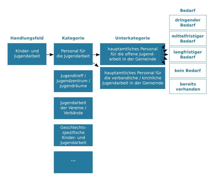 Schaubild zu Handlungsfeld, Kategorie und Unterkategorien